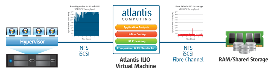 hypervisor-to-atlantis-ilio_large
